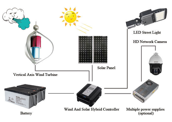 LED Street Light Off Grid Solar Wind Hybrid System Monitoring Power Supply System